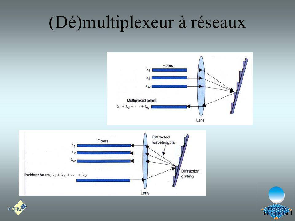 (Dé)multiplexeur à réseaux