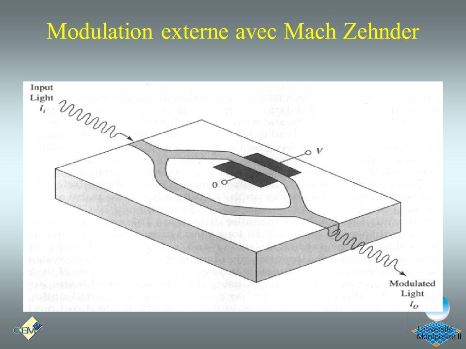Modulation externe avec Mach Zehnder