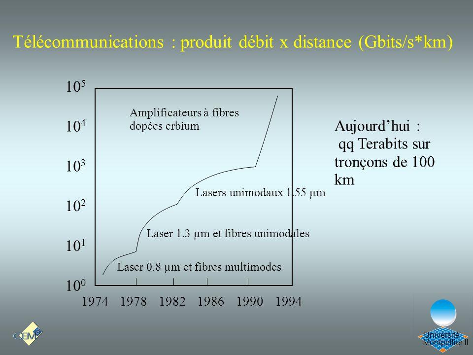 Télécommunications : produit débit x distance (Gbits/s*km)