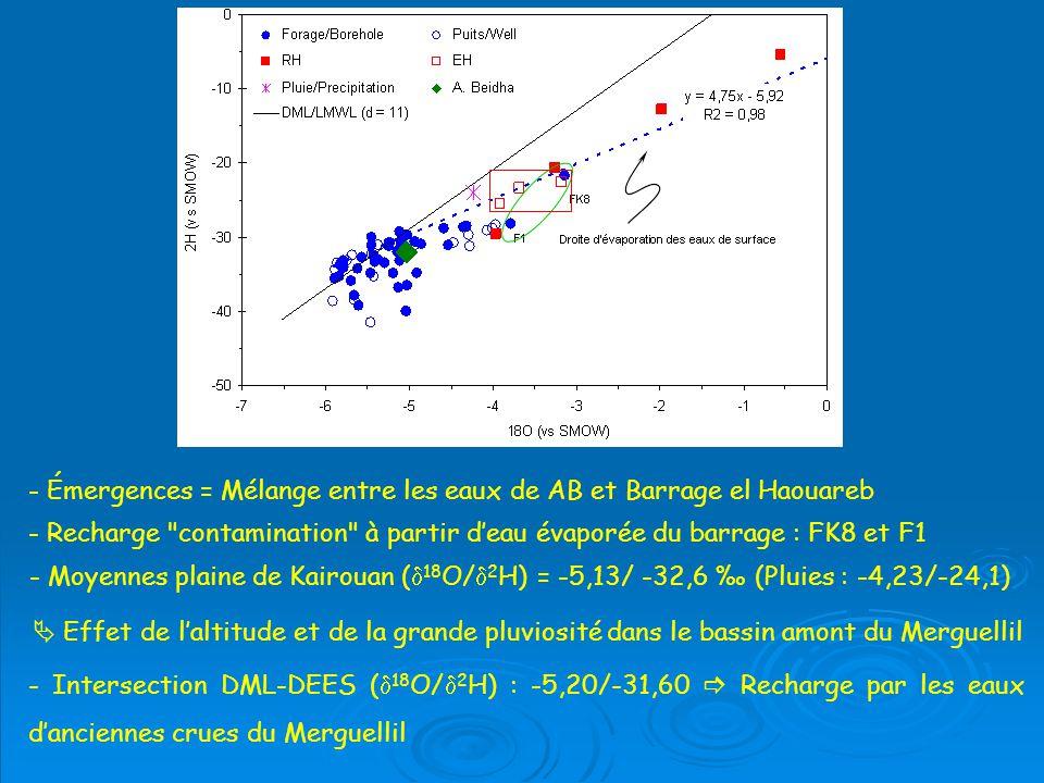 - Émergences = Mélange entre les eaux de AB et Barrage el Haouareb
