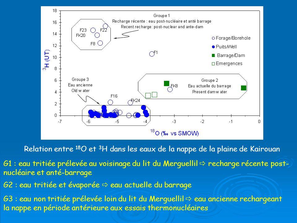 Relation entre 18O et 3H dans les eaux de la nappe de la plaine de Kairouan