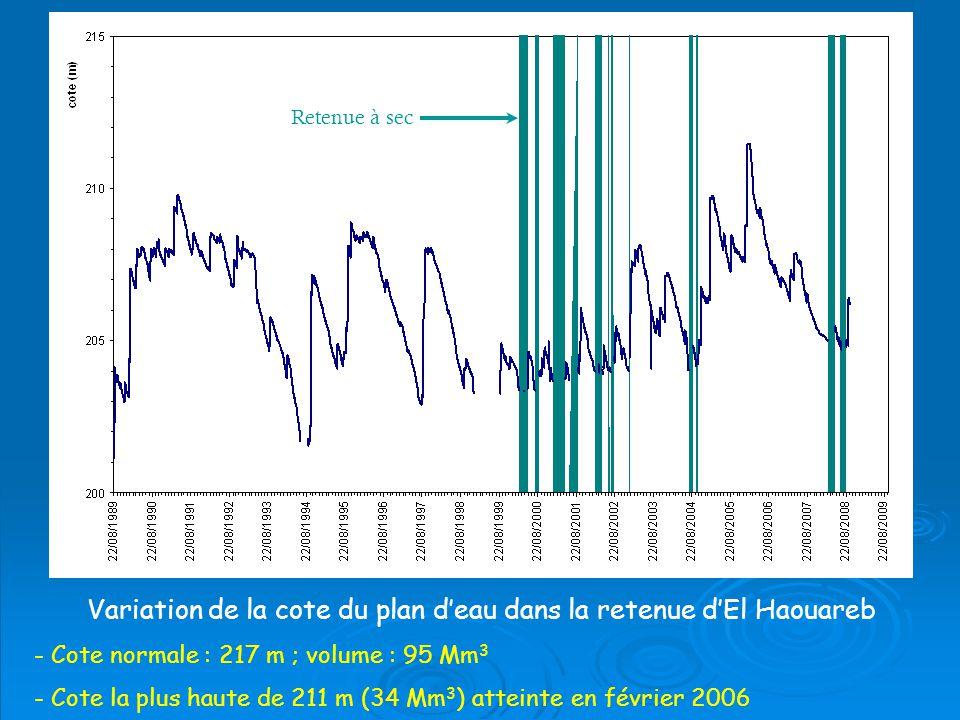 Variation de la cote du plan d'eau dans la retenue d'El Haouareb