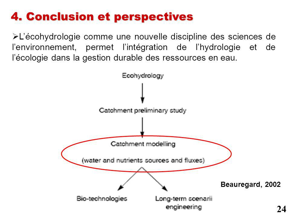 4. Conclusion et perspectives