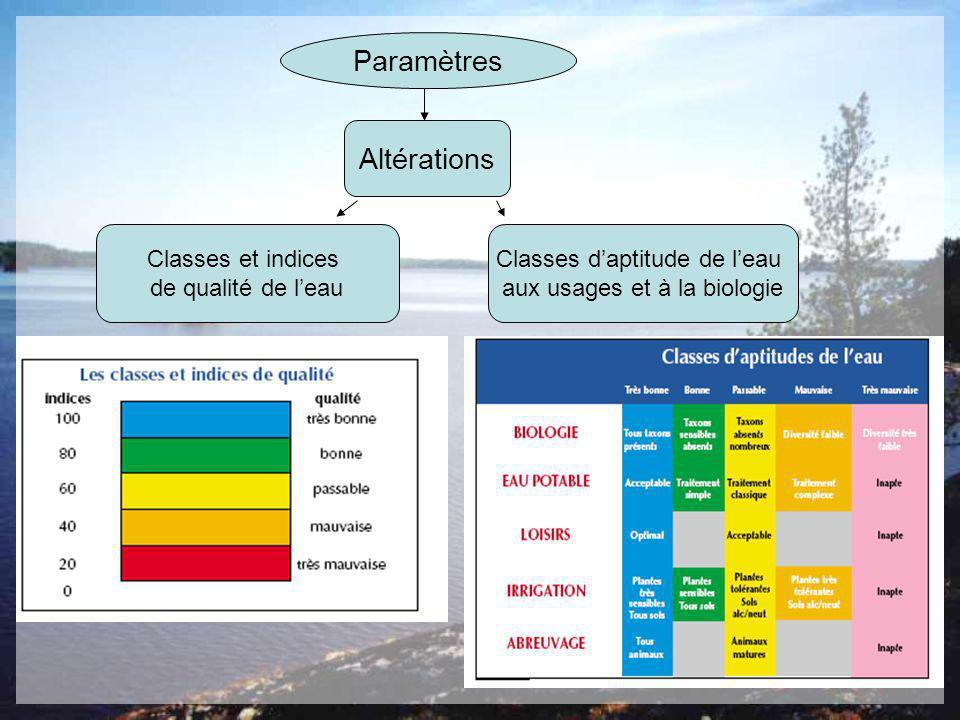 Paramètres Altérations Classes et indices de qualité de l'eau