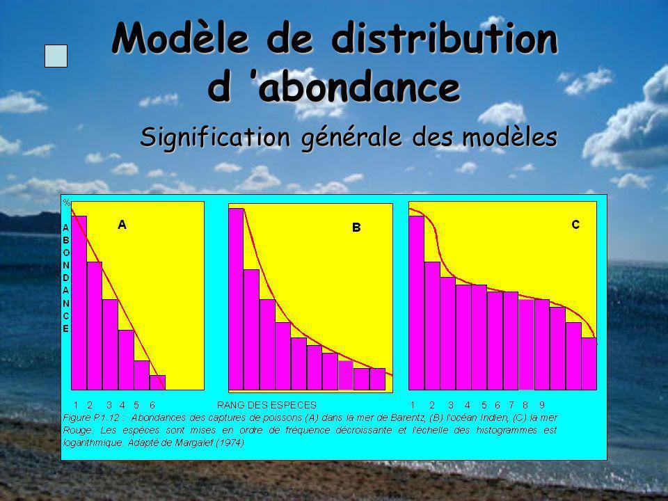 Modèle de distribution d 'abondance