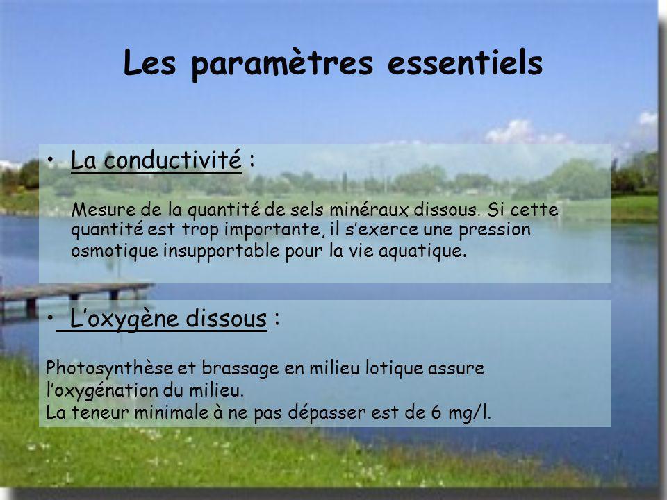 Les paramètres essentiels