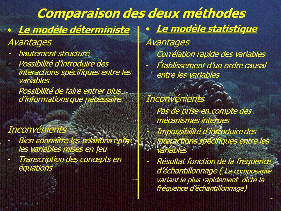 Comparaison des deux méthodes