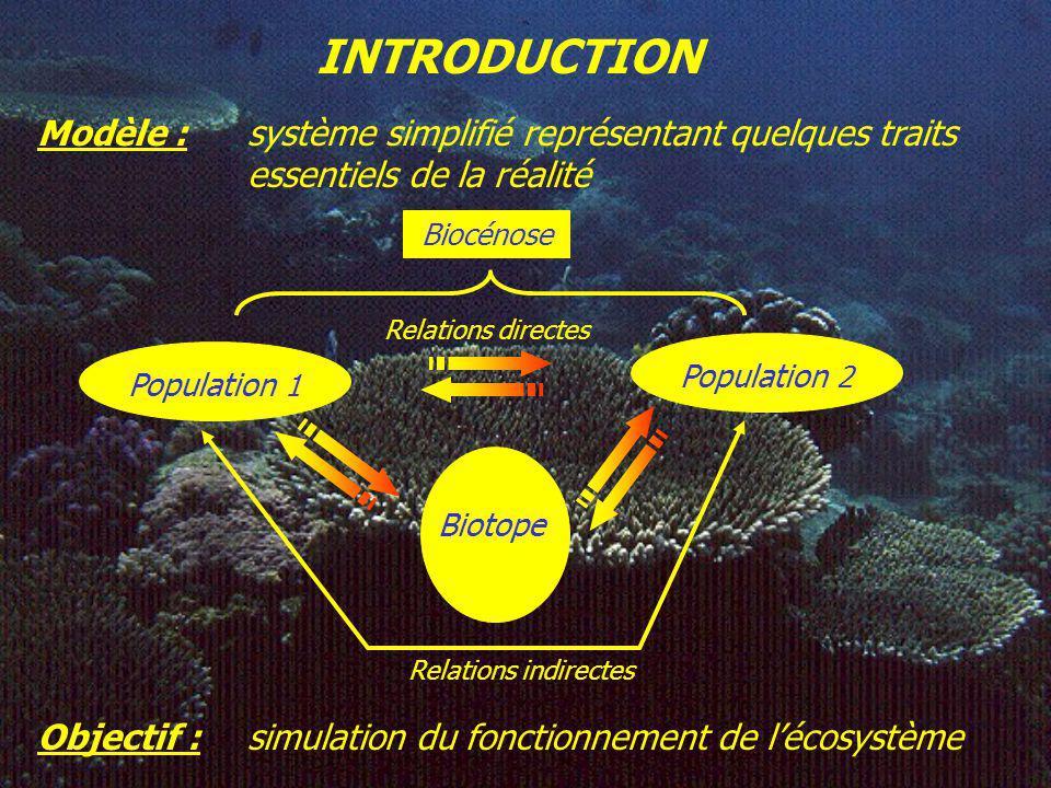 INTRODUCTION Modèle : système simplifié représentant quelques traits essentiels de la réalité. Biocénose.