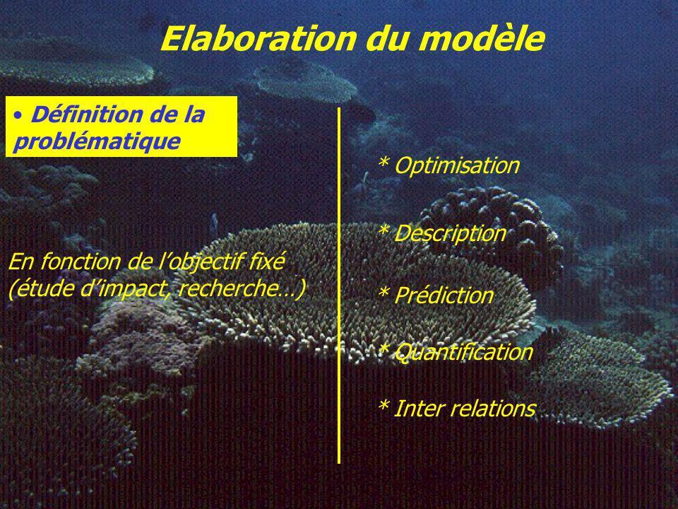 Elaboration du modèle Définition de la problématique * Optimisation