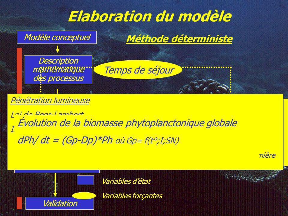 Elaboration du modèle Méthode déterministe Temps de séjour