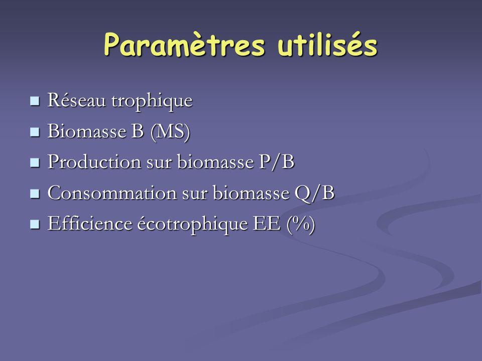 Paramètres utilisés Réseau trophique Biomasse B (MS)