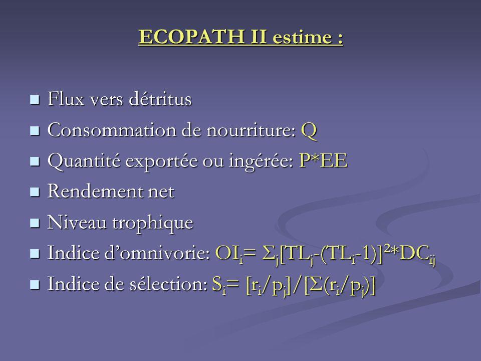 ECOPATH II estime : Flux vers détritus. Consommation de nourriture: Q. Quantité exportée ou ingérée: P*EE.