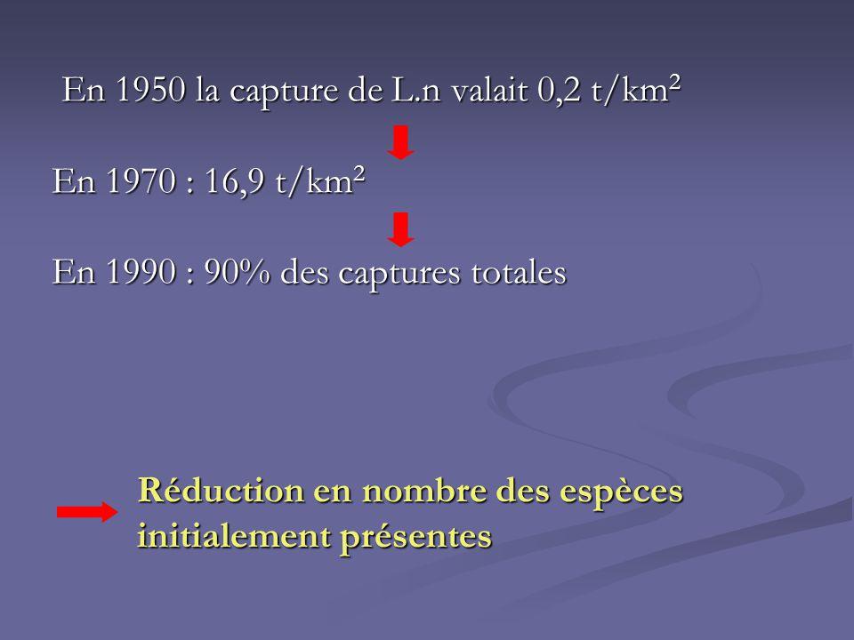 En 1950 la capture de L.n valait 0,2 t/km2