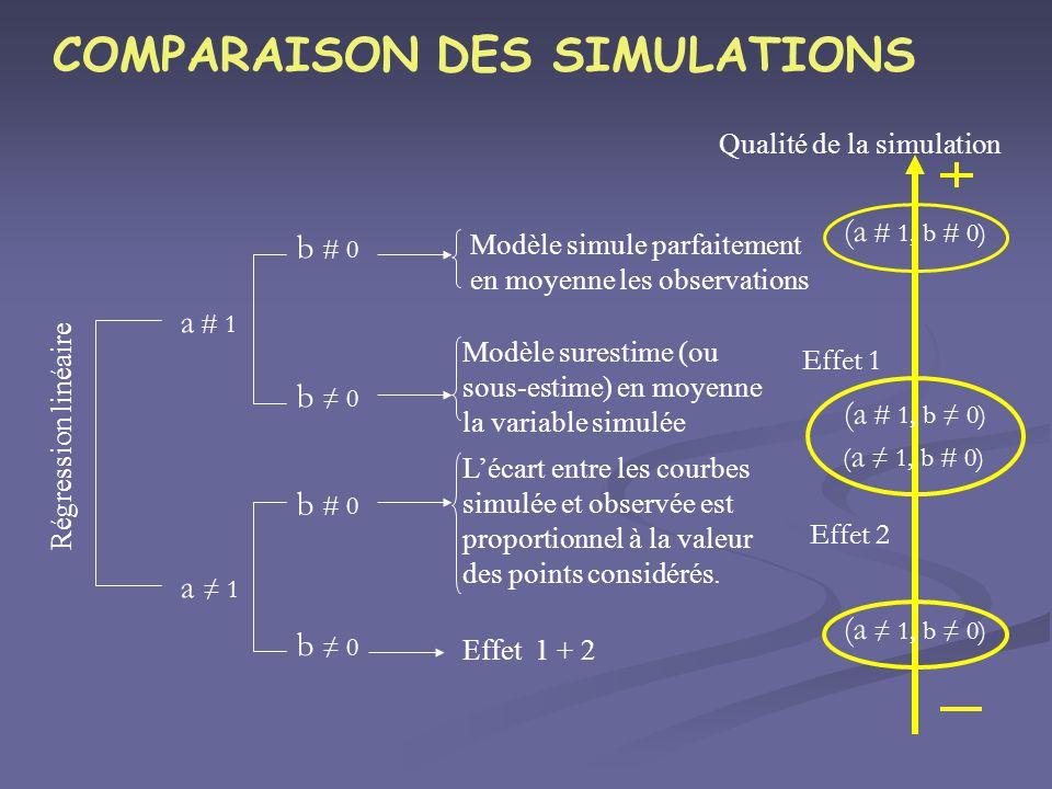 COMPARAISON DES SIMULATIONS