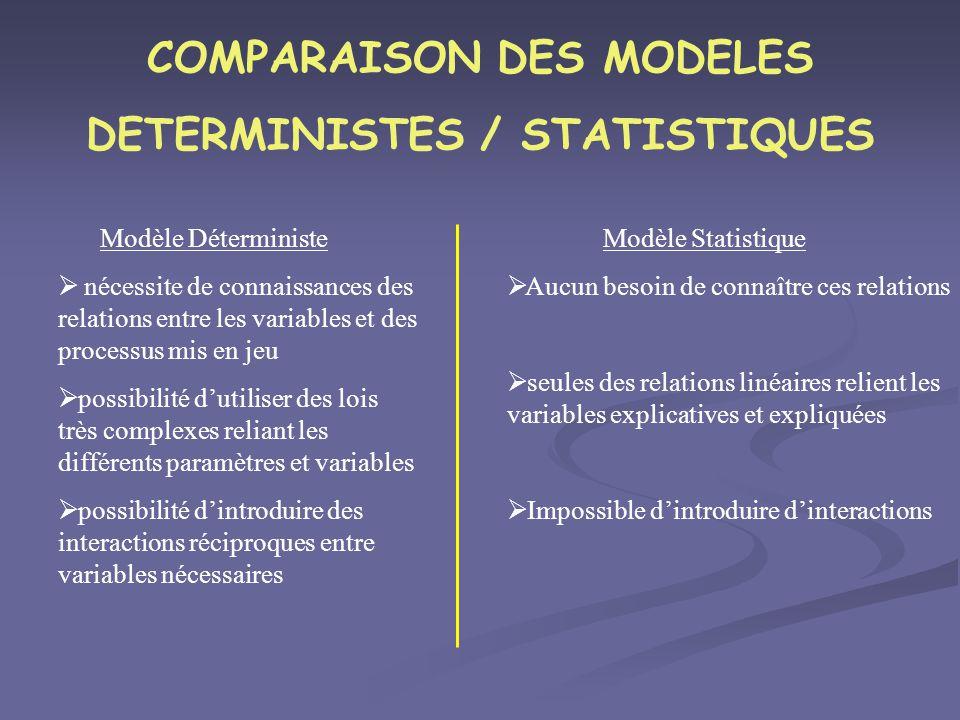 COMPARAISON DES MODELES DETERMINISTES / STATISTIQUES