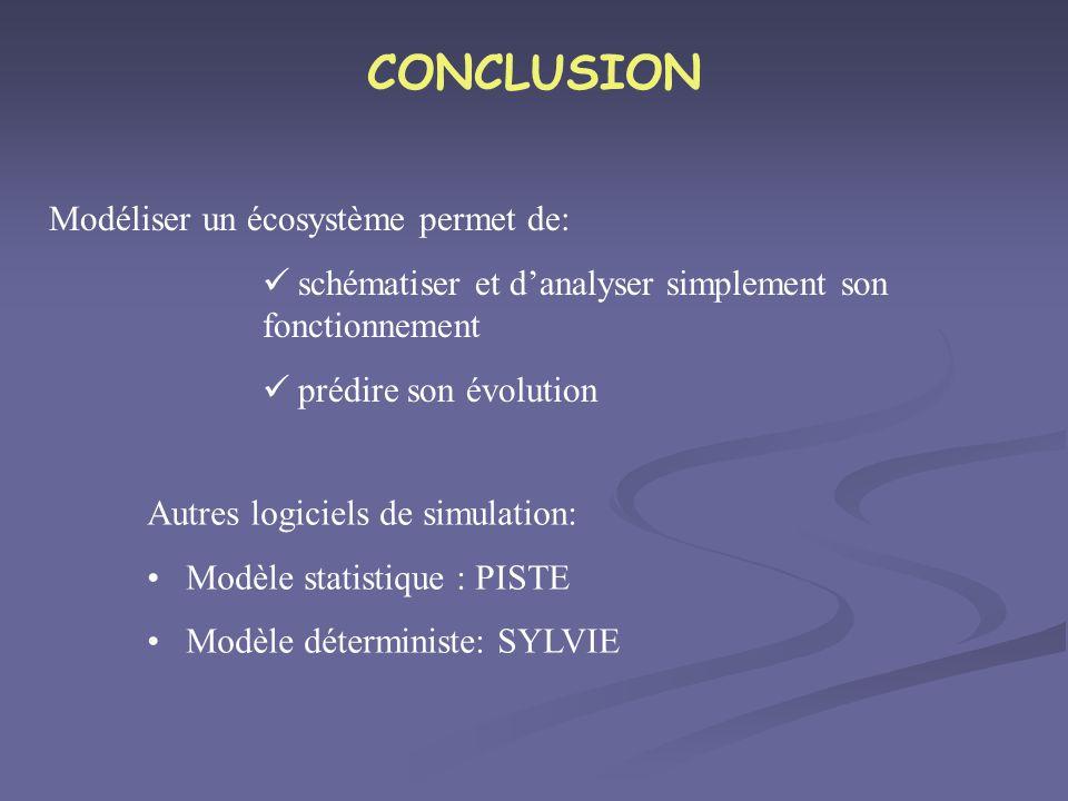 CONCLUSION Modéliser un écosystème permet de:
