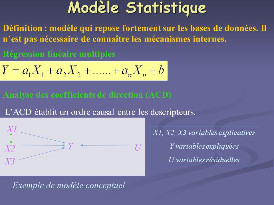 Modèle Statistique Définition : modèle qui repose fortement sur les bases de données. Il n'est pas nécessaire de connaître les mécanismes internes.
