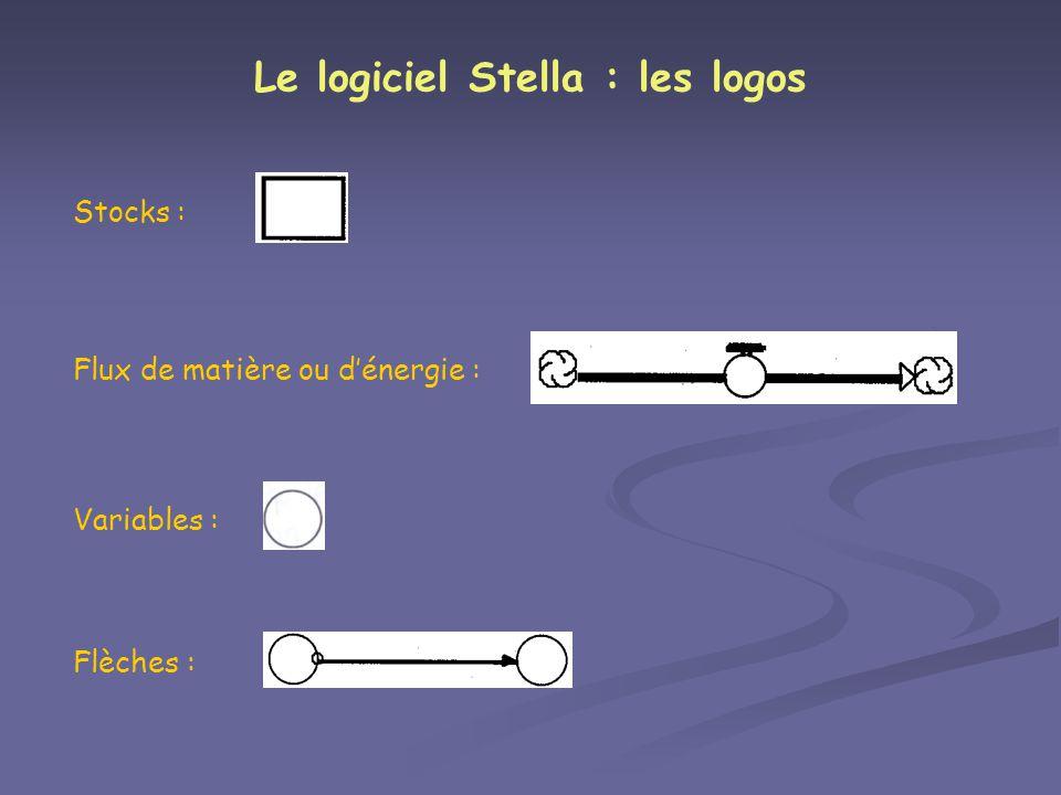Le logiciel Stella : les logos