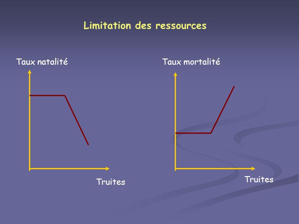 Limitation des ressources