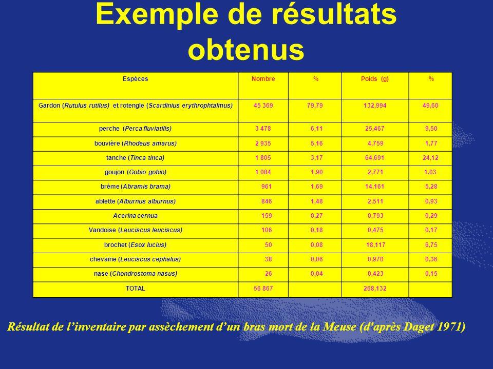 Exemple de résultats obtenus