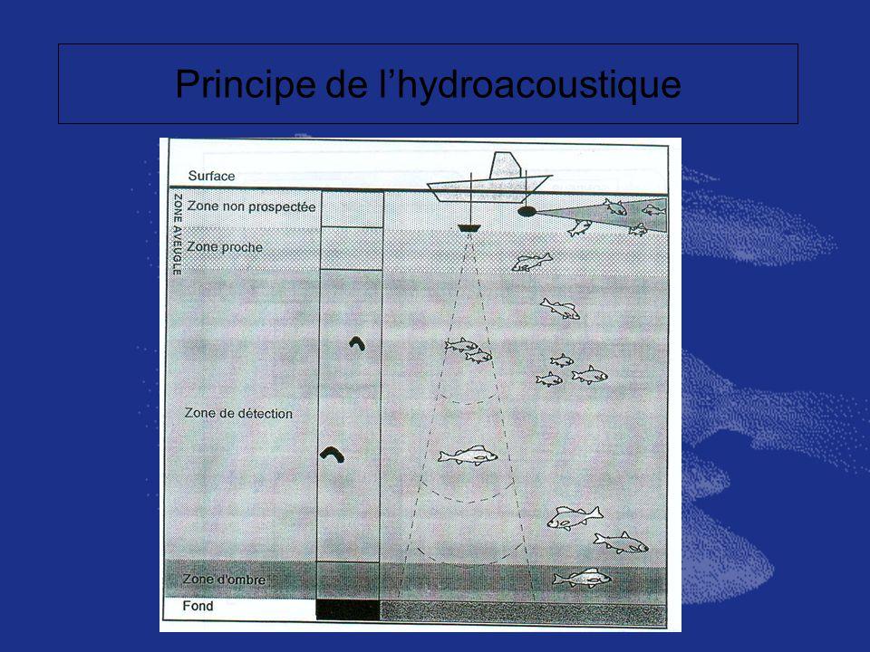Principe de l'hydroacoustique