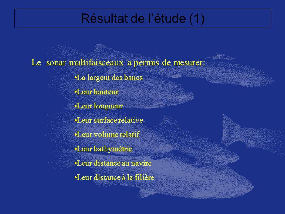 Résultat de l'étude (1) Le sonar multifaisceaux a permis de mesurer:
