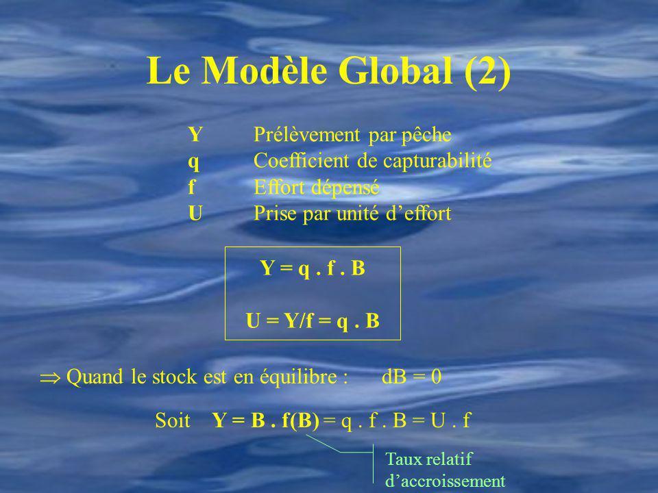 Le Modèle Global (2) Y Prélèvement par pêche