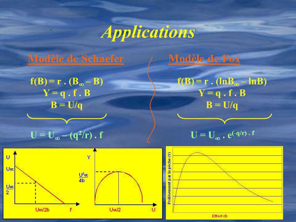 Applications Modèle de Schaefer Modèle de Fox f(B) = r . (B – B)