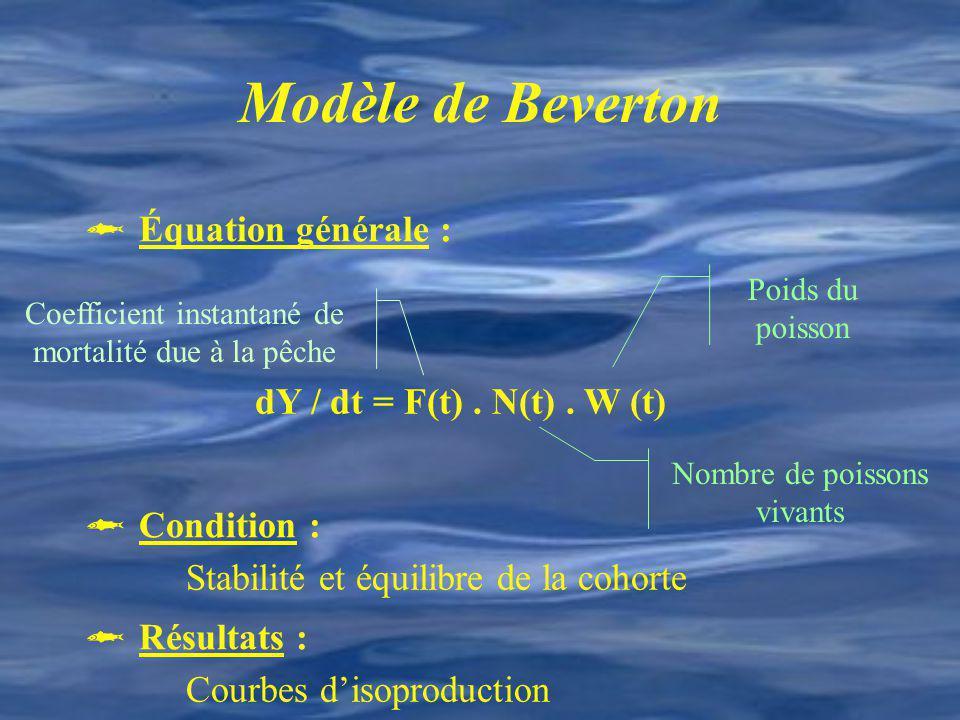 Modèle de Beverton  Équation générale :  Condition :  Résultats :