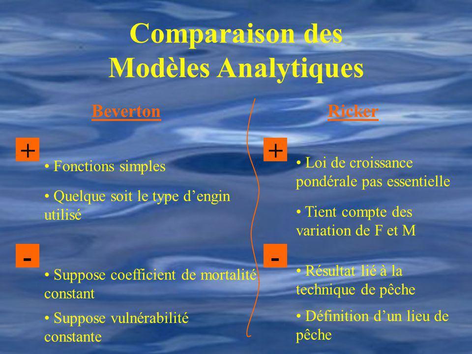 Comparaison des Modèles Analytiques