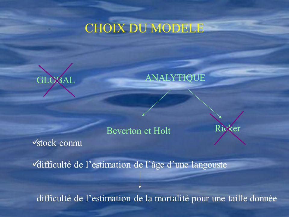 CHOIX DU MODELE ANALYTIQUE GLOBAL Ricker Beverton et Holt stock connu