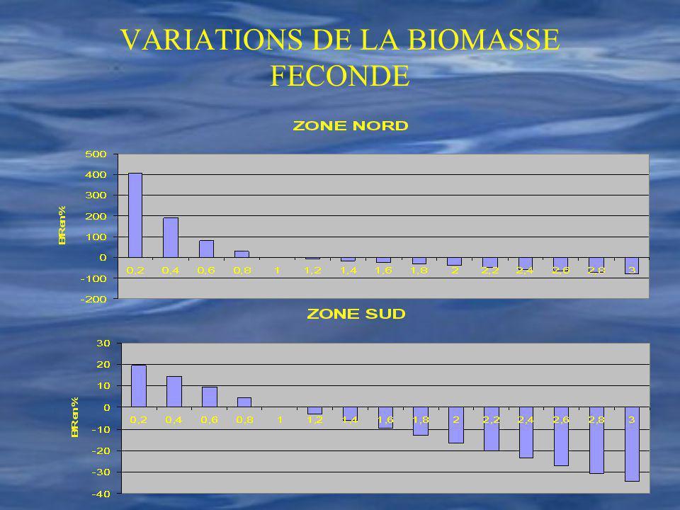 VARIATIONS DE LA BIOMASSE FECONDE