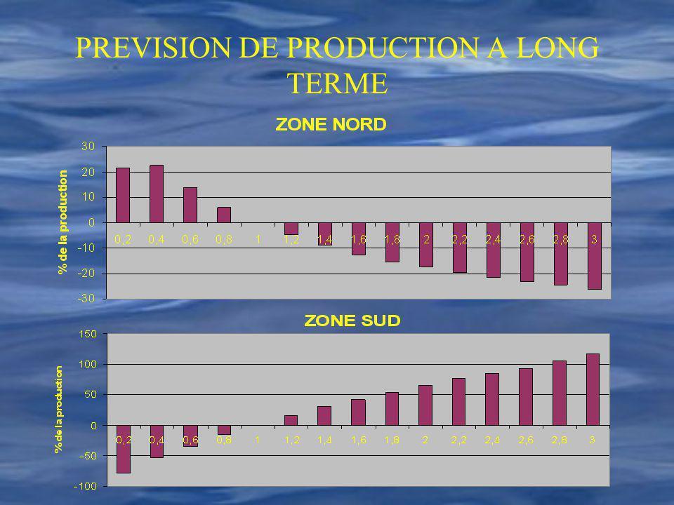 PREVISION DE PRODUCTION A LONG TERME