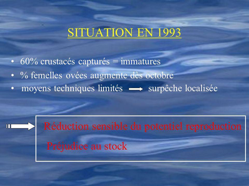 SITUATION EN 1993 Réduction sensible du potentiel reproduction