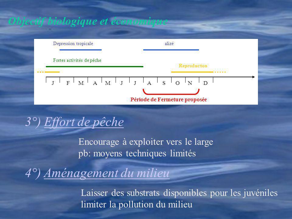Période de Fermeture proposée