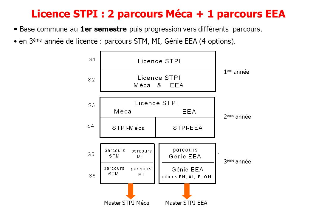 Licence STPI : 2 parcours Méca + 1 parcours EEA