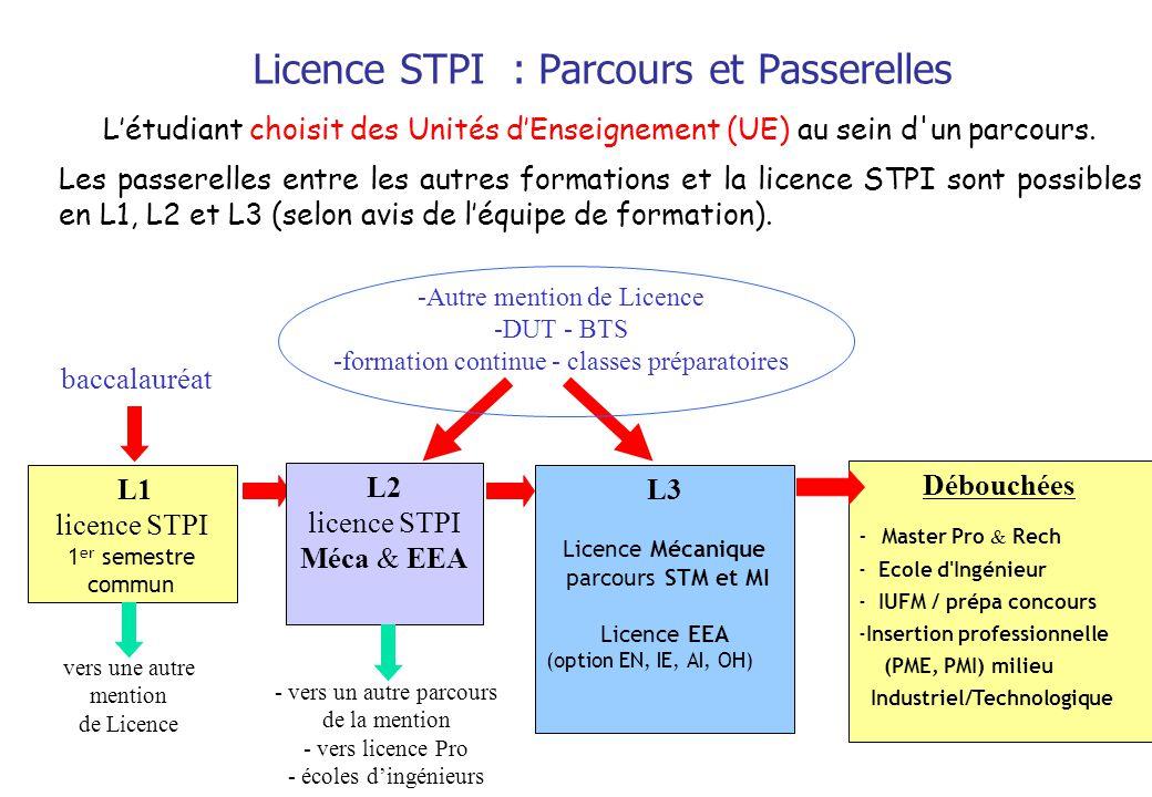 Licence STPI : Parcours et Passerelles