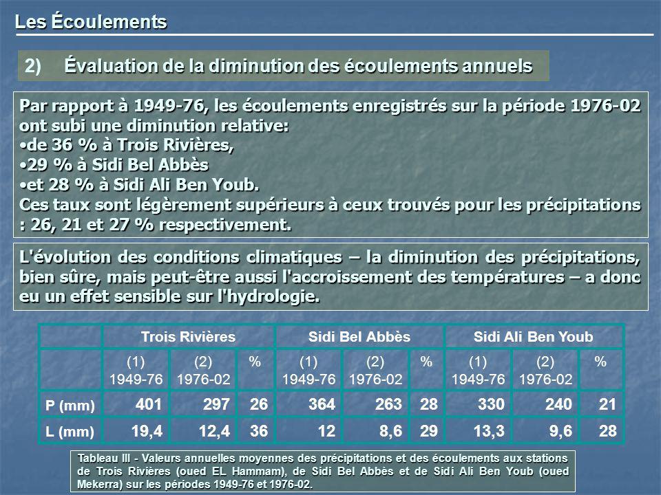 2) Évaluation de la diminution des écoulements annuels