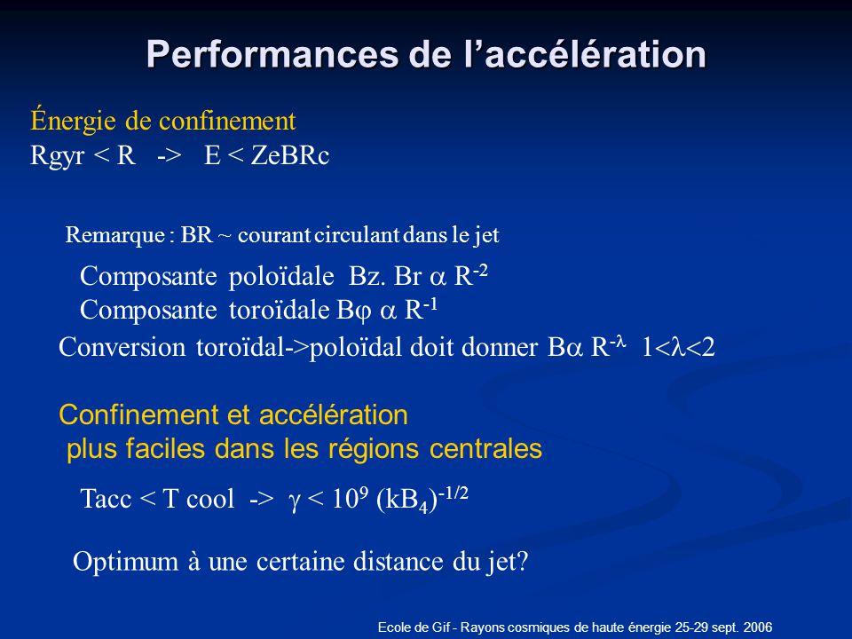 Performances de l'accélération