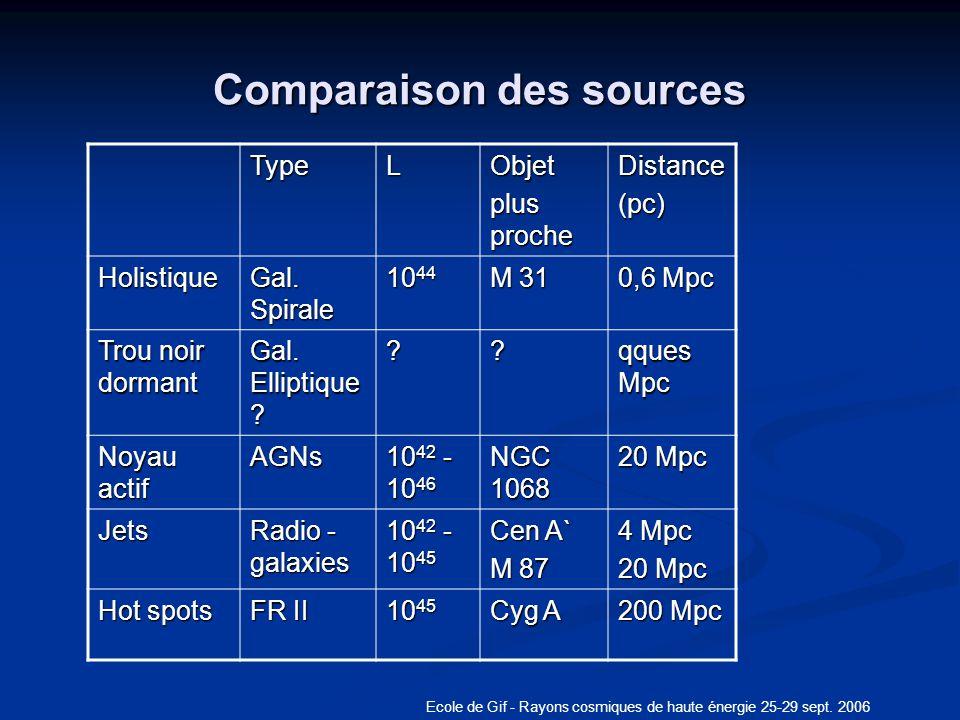Comparaison des sources