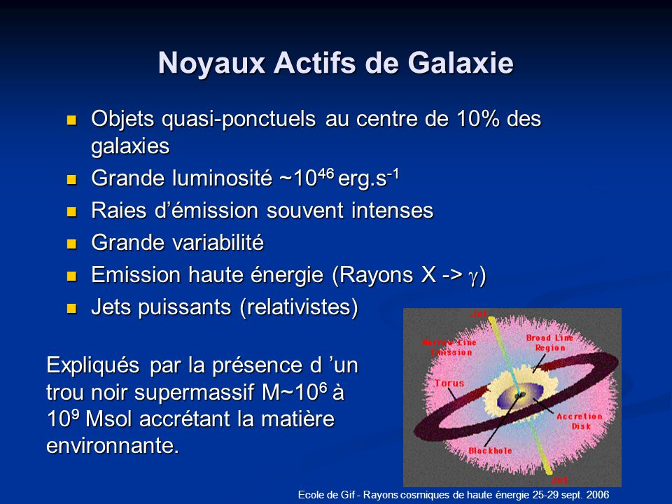 Noyaux Actifs de Galaxie