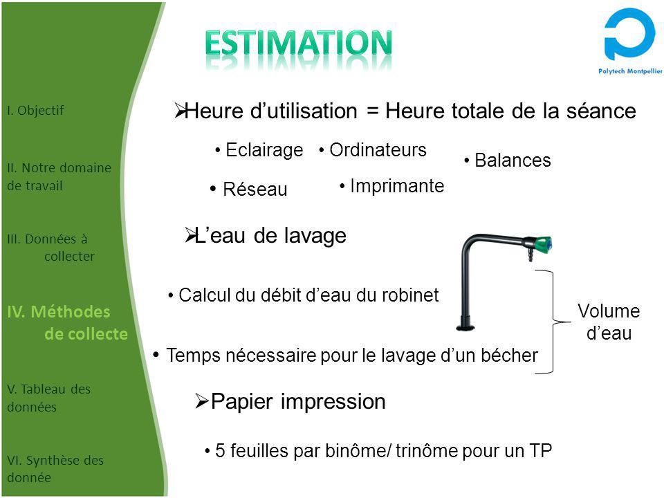Estimation Heure d'utilisation = Heure totale de la séance Réseau