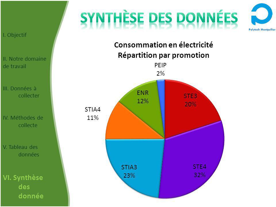 Synthèse des données VI. Synthèse des donnée I. Objectif