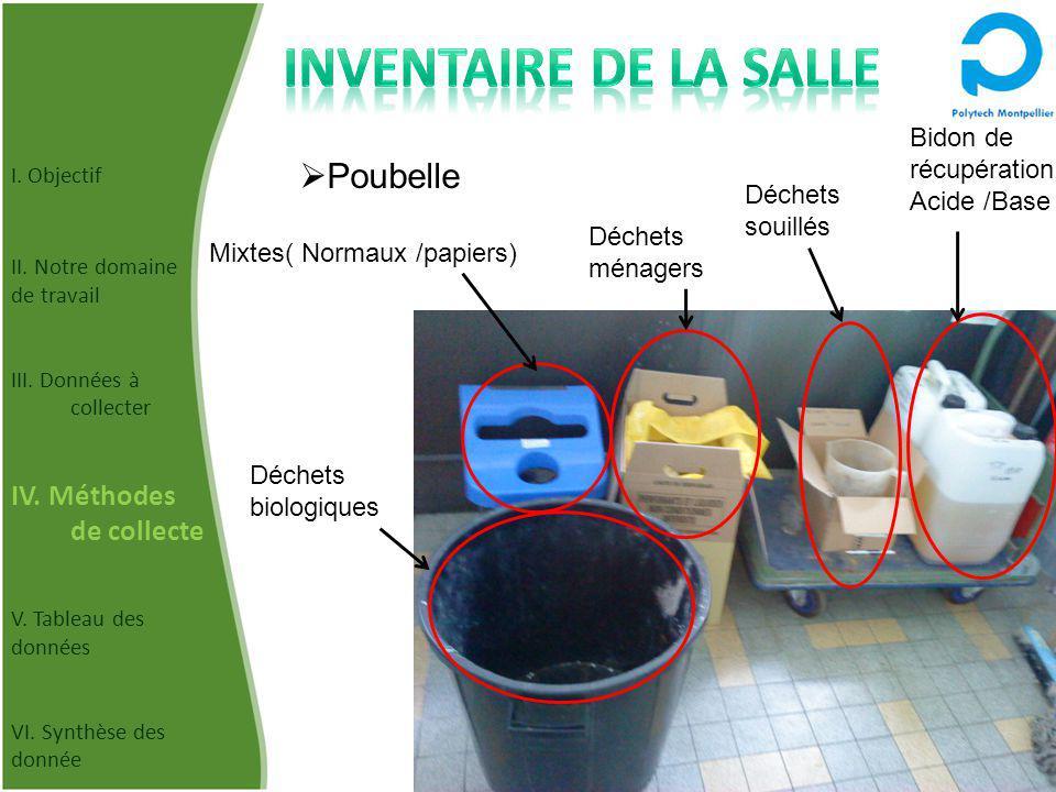 Inventaire de la salle Poubelle IV. Méthodes de collecte