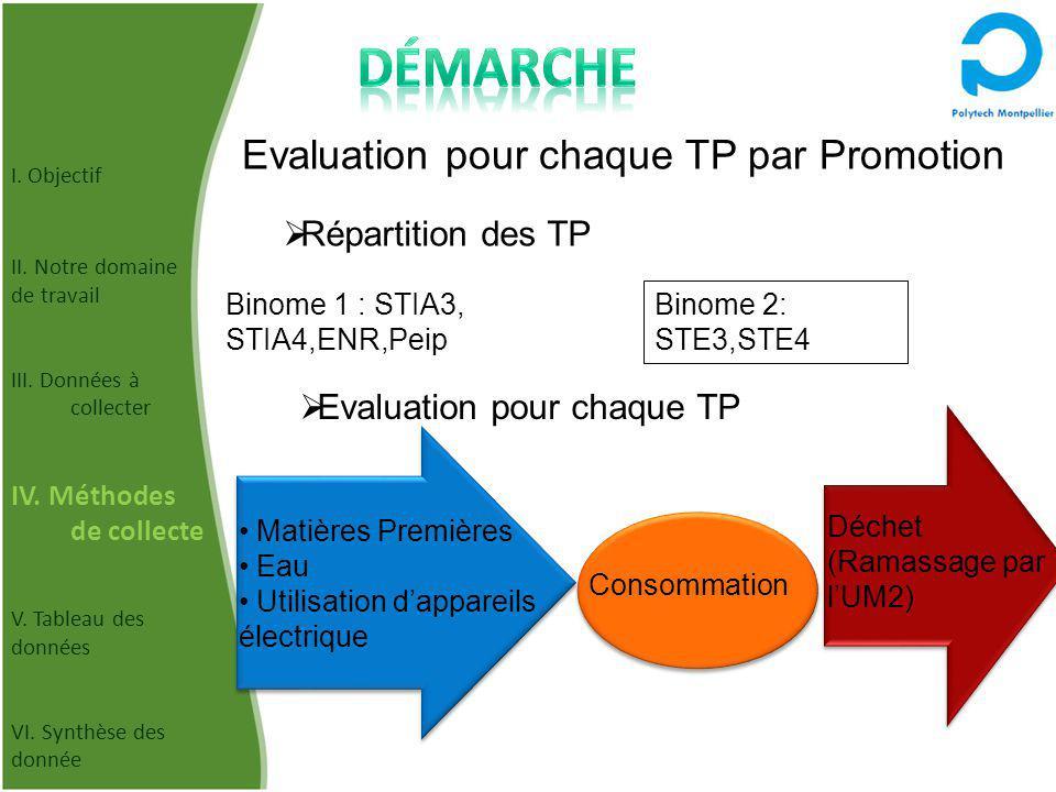 Démarche Evaluation pour chaque TP par Promotion Répartition des TP