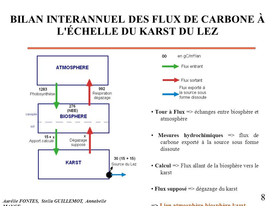 BILAN INTERANNUEL DES FLUX DE CARBONE À L ÉCHELLE DU KARST DU LEZ