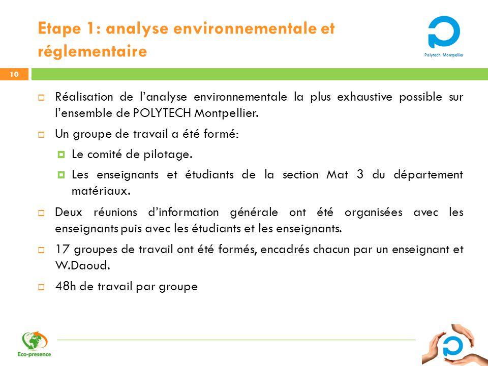 Etape 1: analyse environnementale et réglementaire