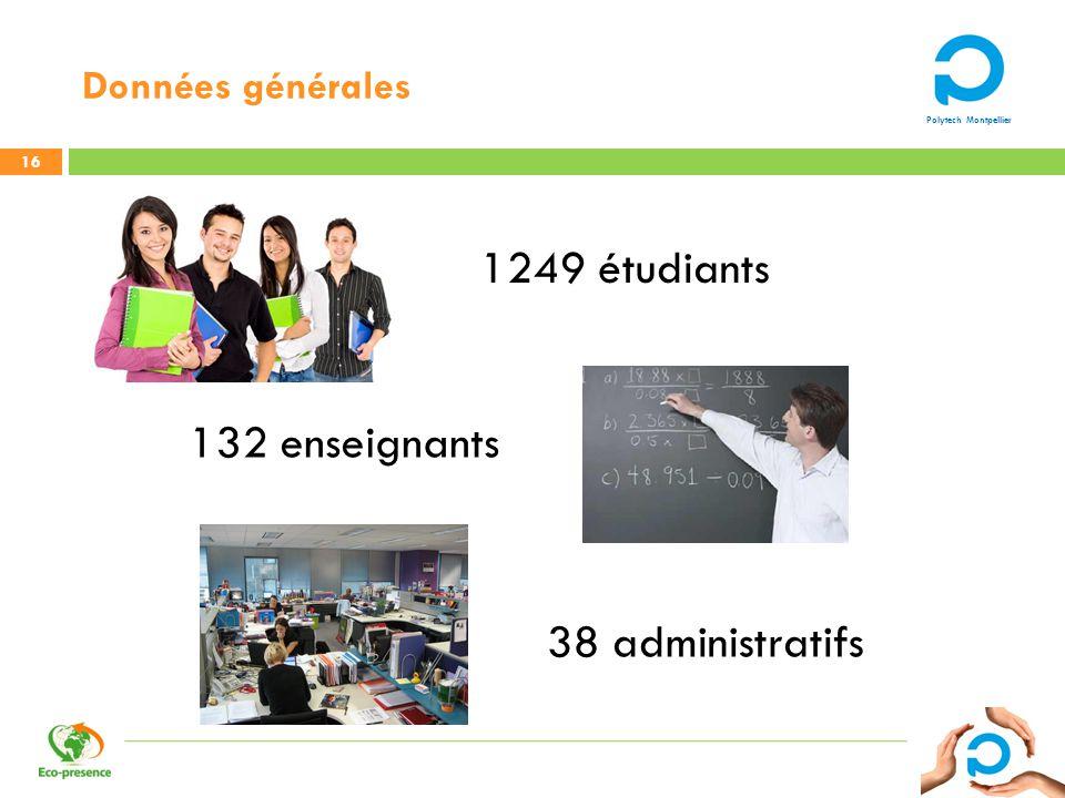 Données générales 1249 étudiants 132 enseignants 38 administratifs