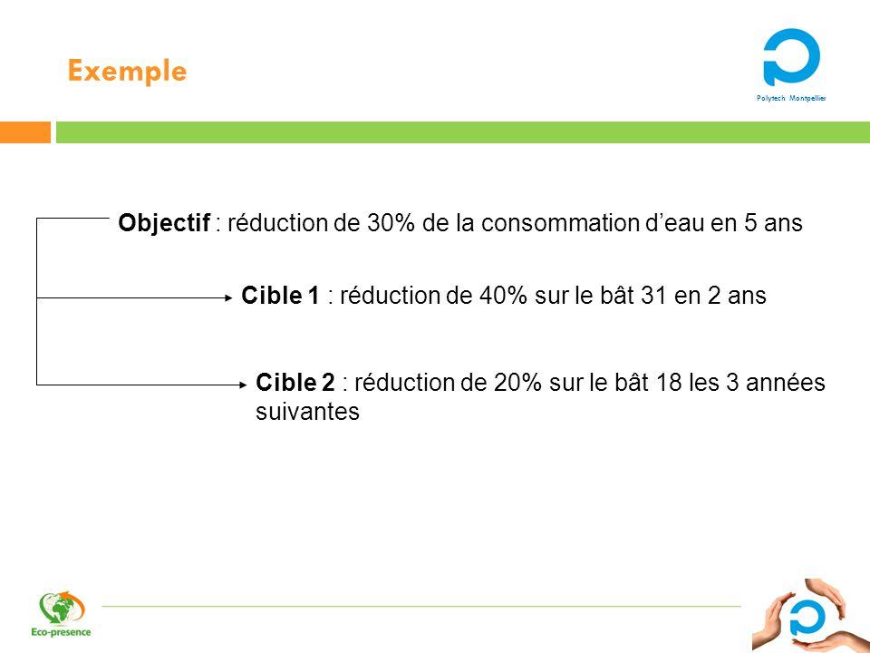 Exemple Objectif : réduction de 30% de la consommation d'eau en 5 ans