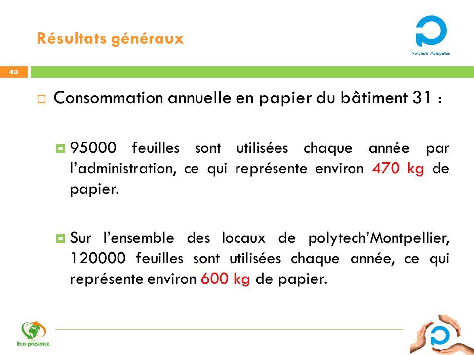 Consommation annuelle en papier du bâtiment 31 :